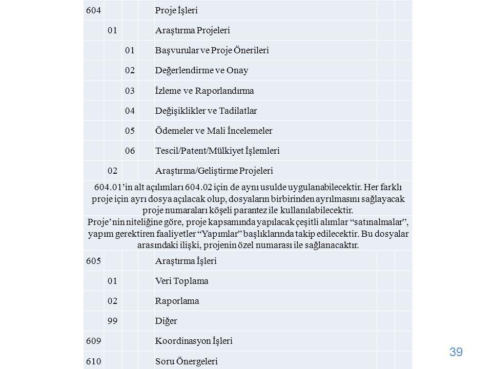 604 Proje İşleri. 01. Araştırma Projeleri. Başvurular ve Proje Önerileri. 02. Değerlendirme ve Onay.