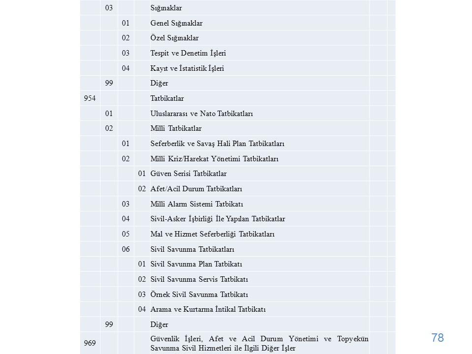 03. Sığınaklar. 01. Genel Sığınaklar. 02. Özel Sığınaklar. Tespit ve Denetim İşleri. 04. Kayıt ve İstatistik İşleri.