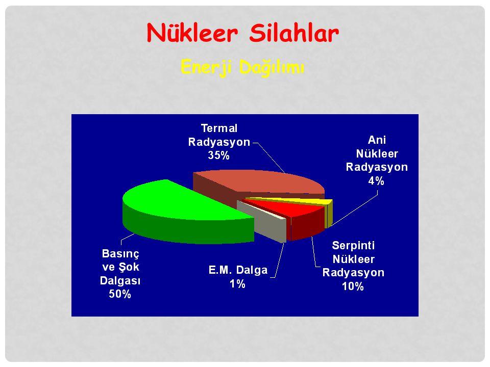 Nükleer Silahlar Enerji Dağılımı