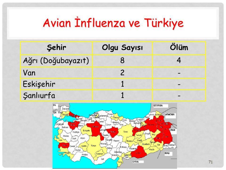Avian İnfluenza ve Türkiye
