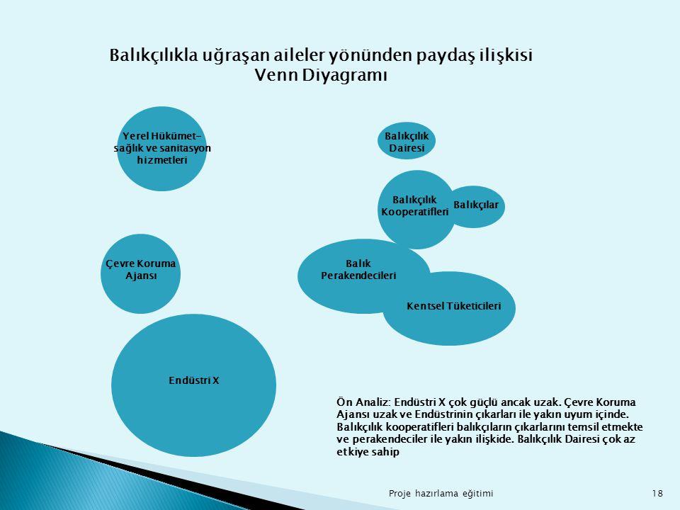 Balıkçılıkla uğraşan aileler yönünden paydaş ilişkisi Venn Diyagramı