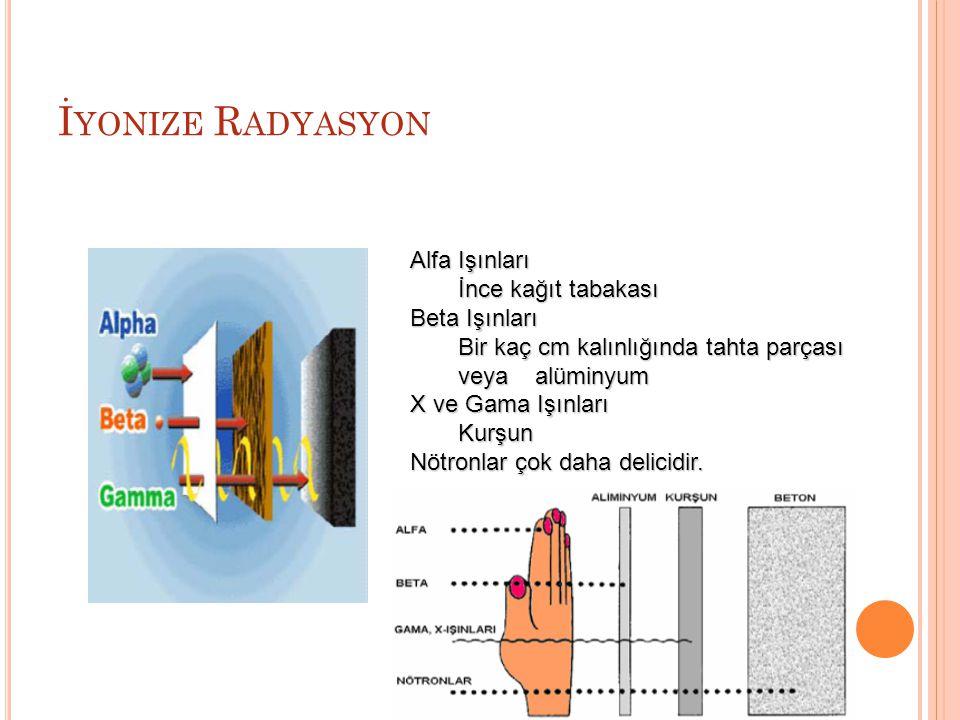 İyonize Radyasyon Alfa Işınları İnce kağıt tabakası Beta Işınları