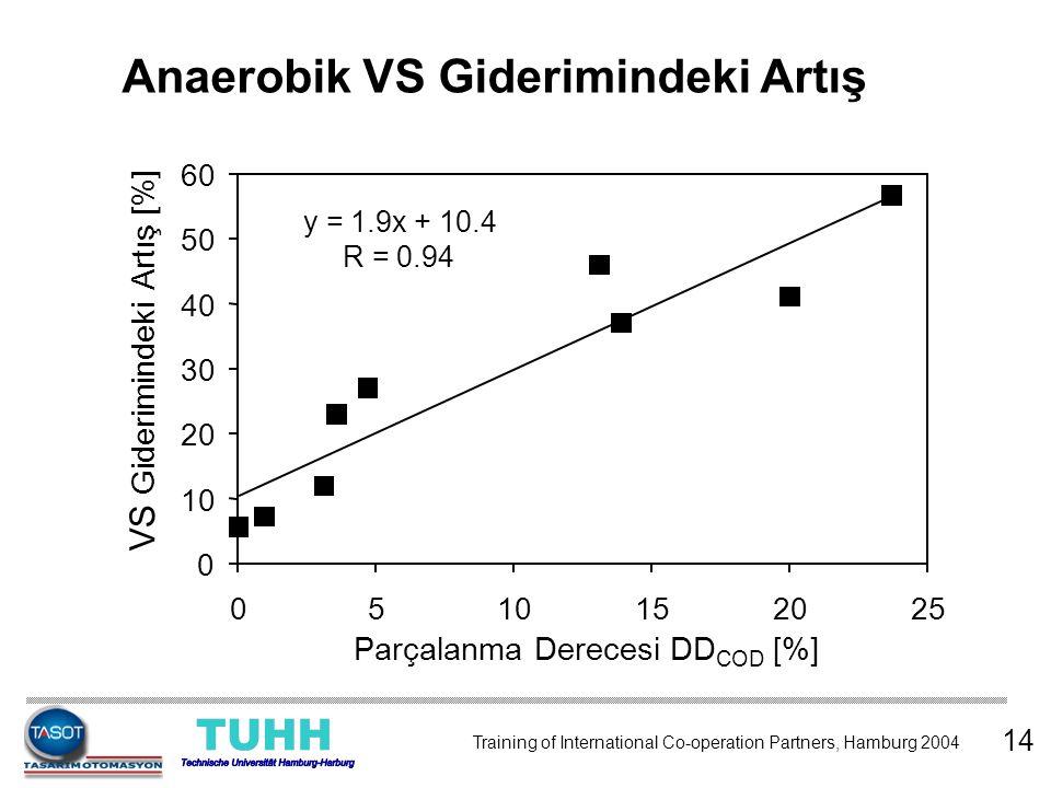 Anaerobik VS Giderimindeki Artış
