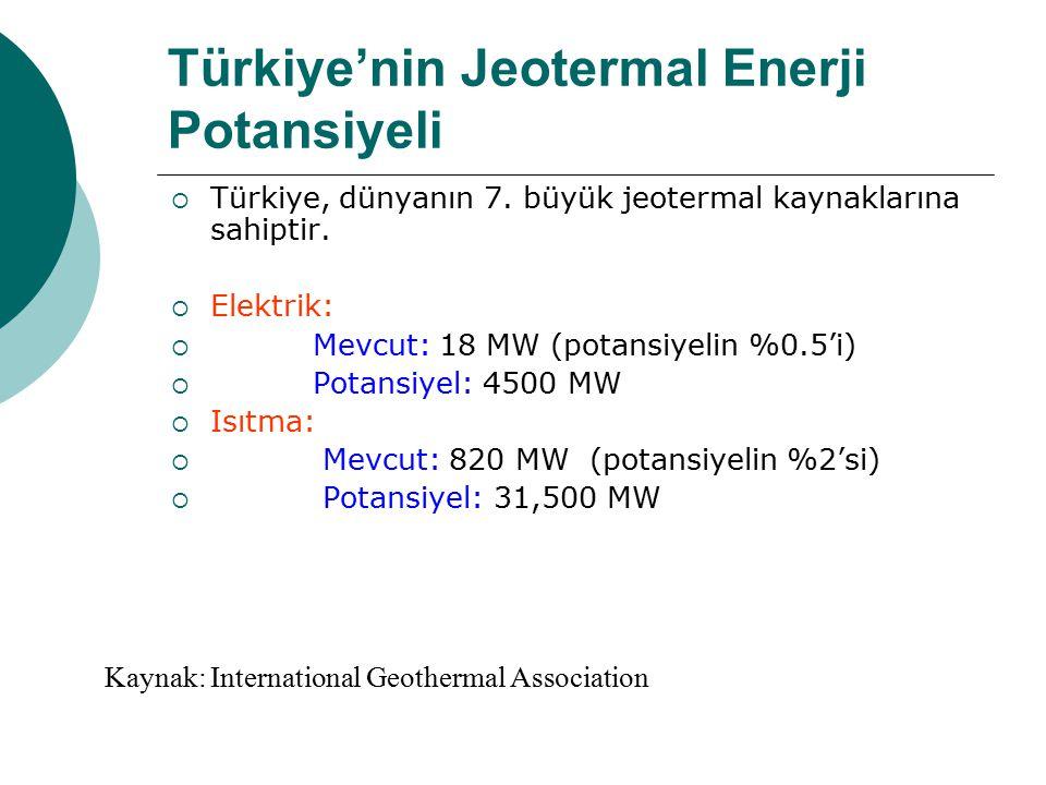 Türkiye'nin Jeotermal Enerji Potansiyeli