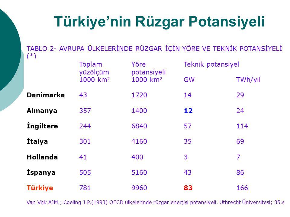 Türkiye'nin Rüzgar Potansiyeli