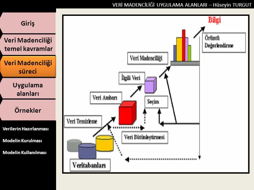 Giriş Veri Madenciliği temel kavramlar süreci Uygulama alanları