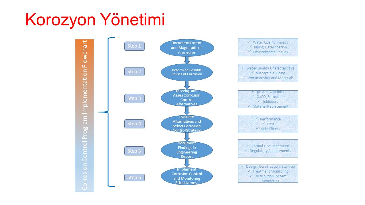 Korozyon Yönetimi Corrosion Control Program Implementation Flowchart