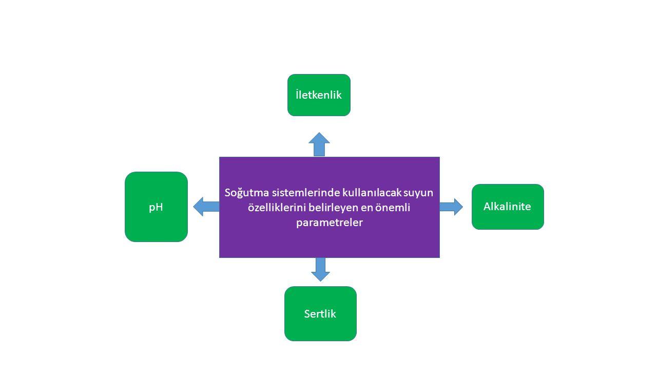 İletkenlik Soğutma sistemlerinde kullanılacak suyun özelliklerini belirleyen en önemli parametreler.