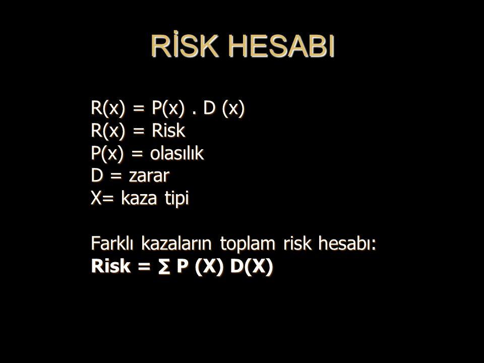 RİSK HESABI R(x) = P(x) . D (x) R(x) = Risk P(x) = olasılık D = zarar