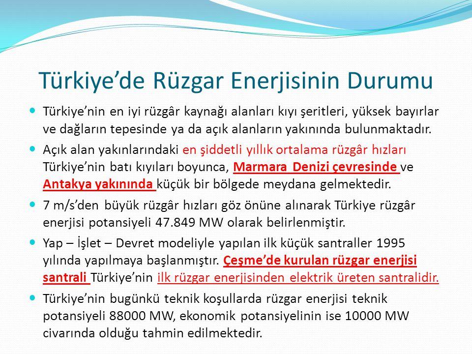 Türkiye'de Rüzgar Enerjisinin Durumu