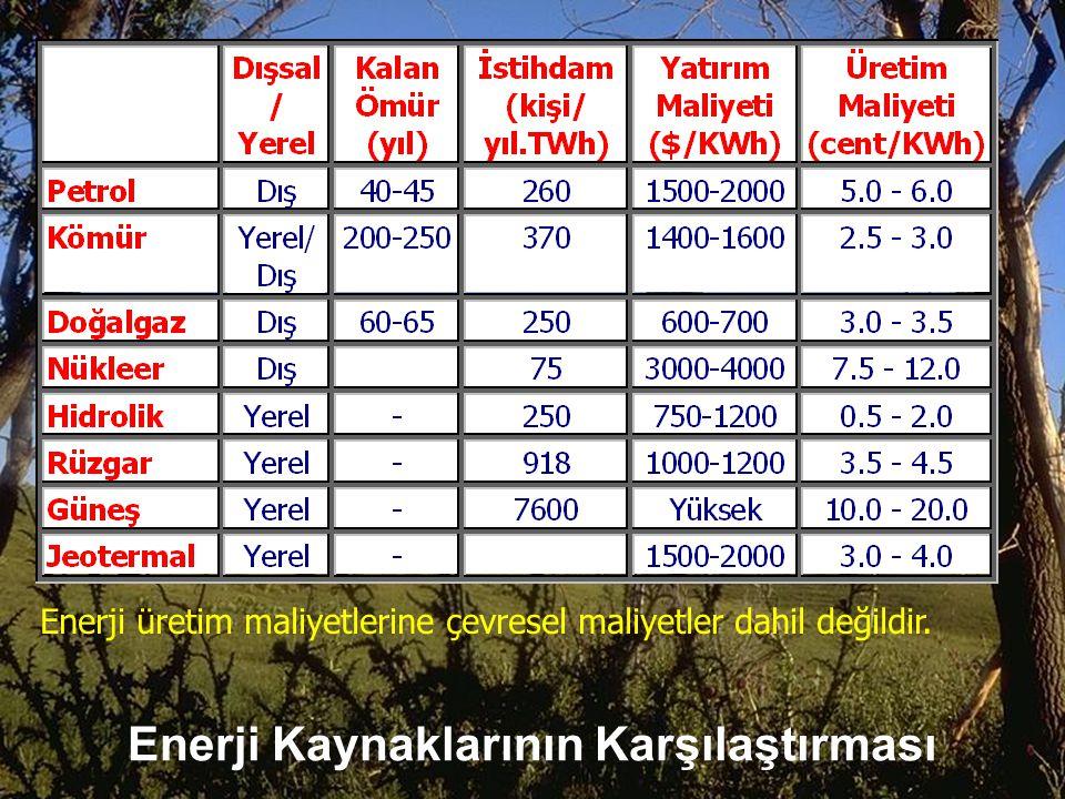 Enerji Kaynaklarının Karşılaştırması