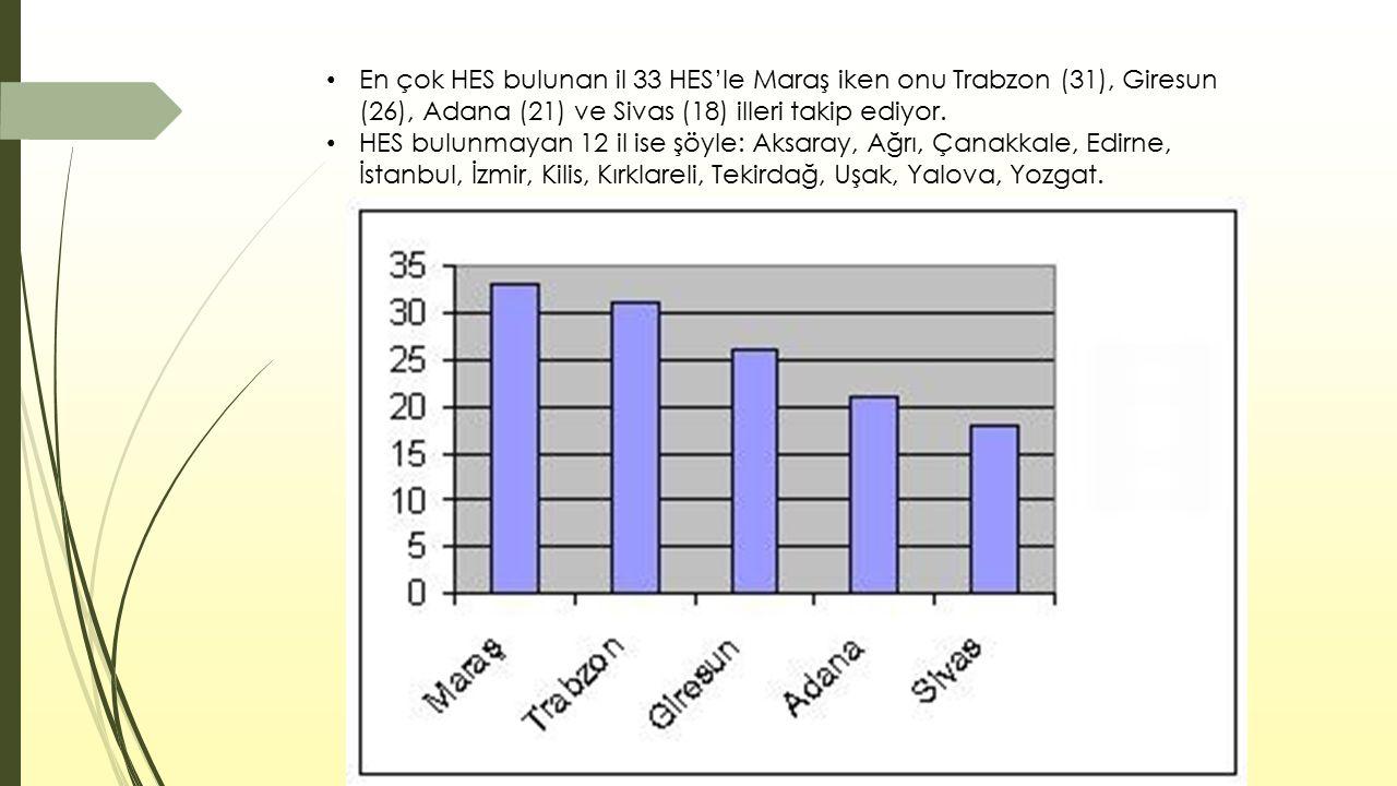 En çok HES bulunan il 33 HES'le Maraş iken onu Trabzon (31), Giresun (26), Adana (21) ve Sivas (18) illeri takip ediyor.