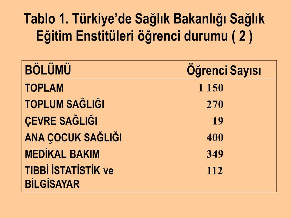 Tablo 1. Türkiye'de Sağlık Bakanlığı Sağlık Eğitim Enstitüleri öğrenci durumu ( 2 )