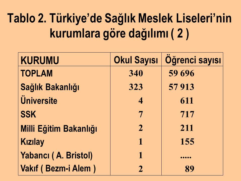Tablo 2. Türkiye'de Sağlık Meslek Liseleri'nin kurumlara göre dağılımı ( 2 )