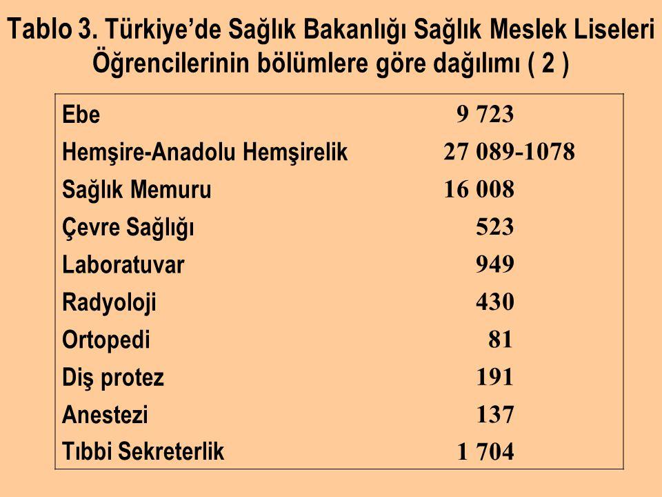 Tablo 3. Türkiye'de Sağlık Bakanlığı Sağlık Meslek Liseleri Öğrencilerinin bölümlere göre dağılımı ( 2 )