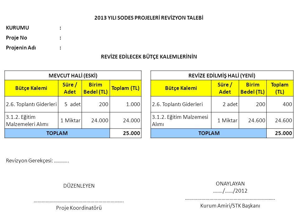 2013 YILI SODES PROJELERİ REVİZYON TALEBİ KURUMU : Proje No
