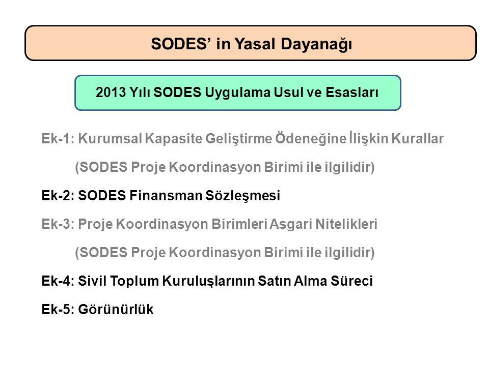 SODES' in Yasal Dayanağı 2013 Yılı SODES Uygulama Usul ve Esasları