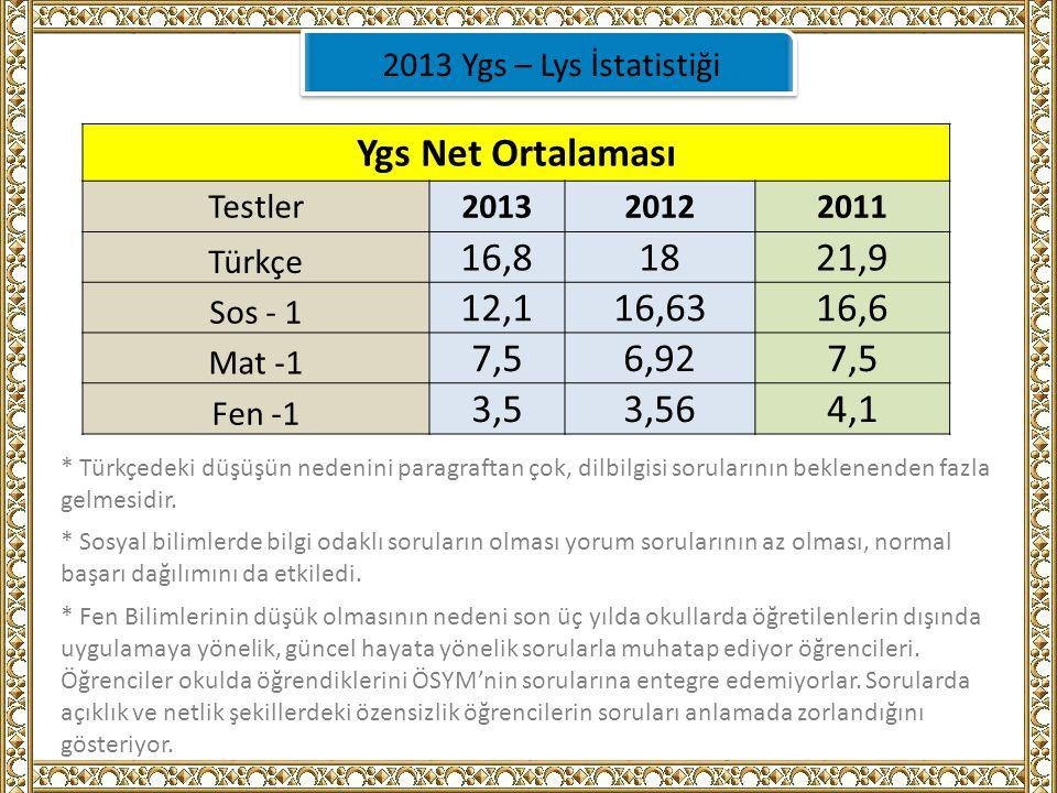 2013 Ygs – Lys İstatistiği Ygs Net Ortalaması. Testler. 2013. 2012. 2011. Türkçe. 16,8. 18. 21,9.
