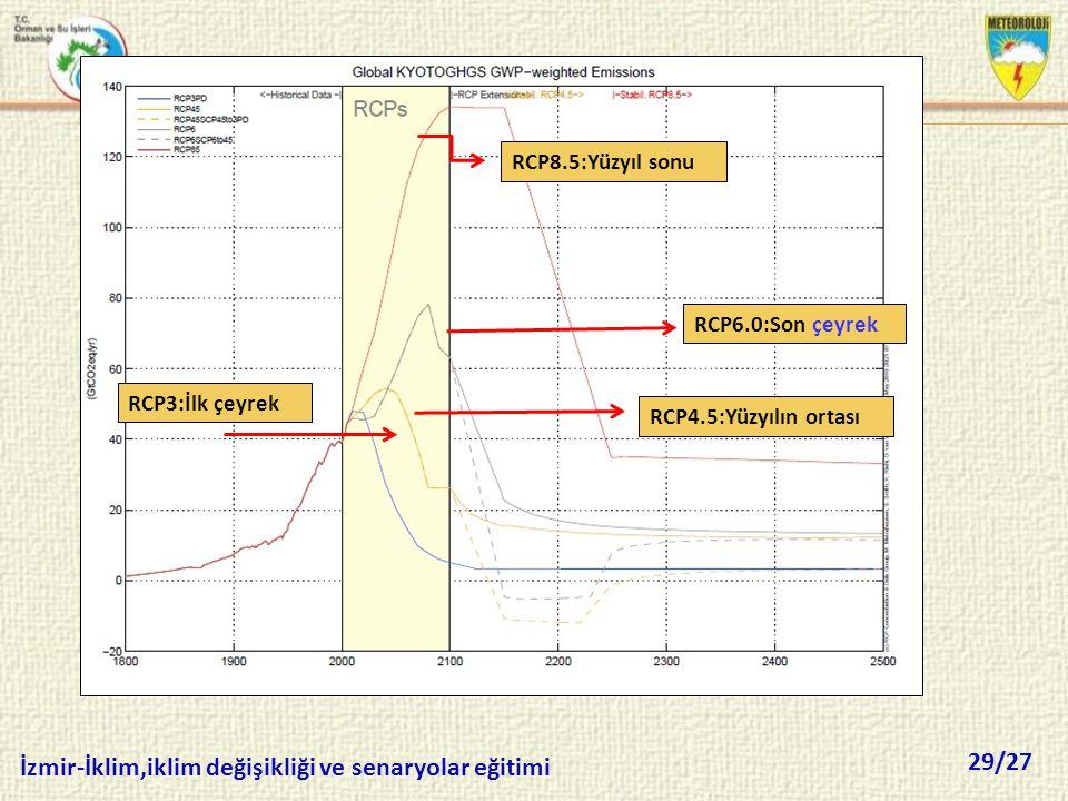 RCP8.5:Yüzyıl sonu RCP6.0:Son çeyrek RCP3:İlk çeyrek RCP4.5:Yüzyılın ortası