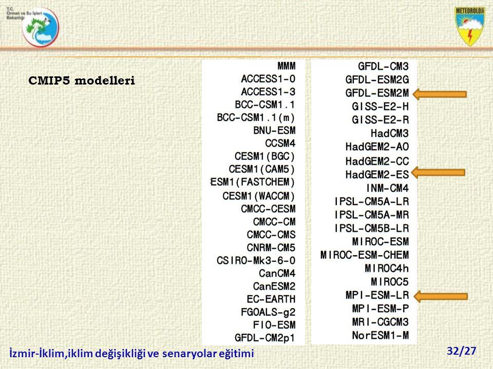 CMIP5 modelleri