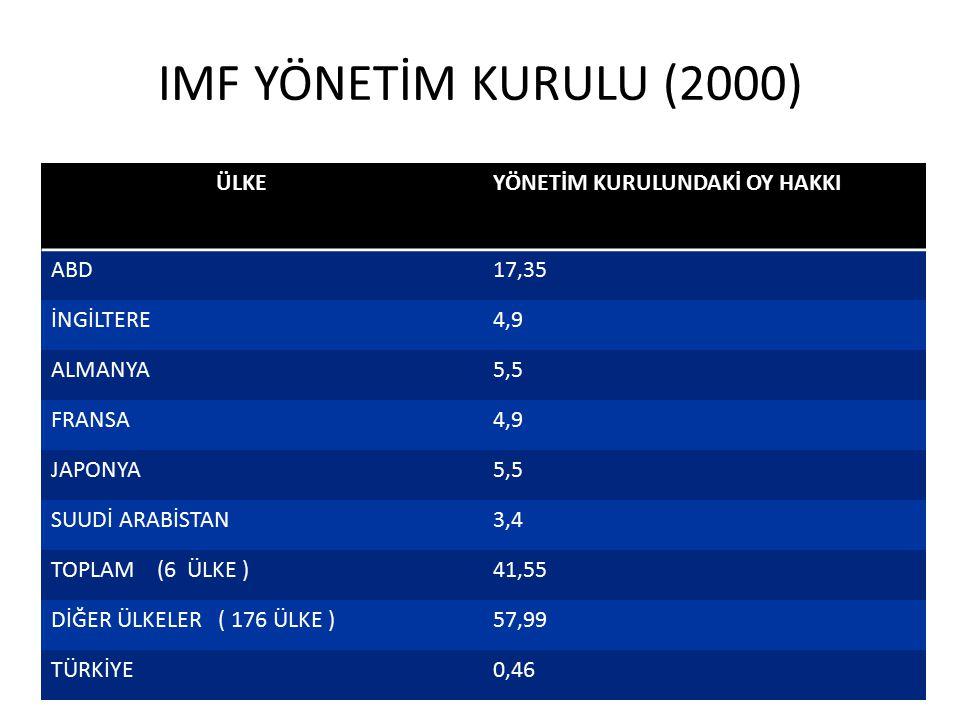 IMF YÖNETİM KURULU (2000) ÜLKE YÖNETİM KURULUNDAKİ OY HAKKI ABD 17,35