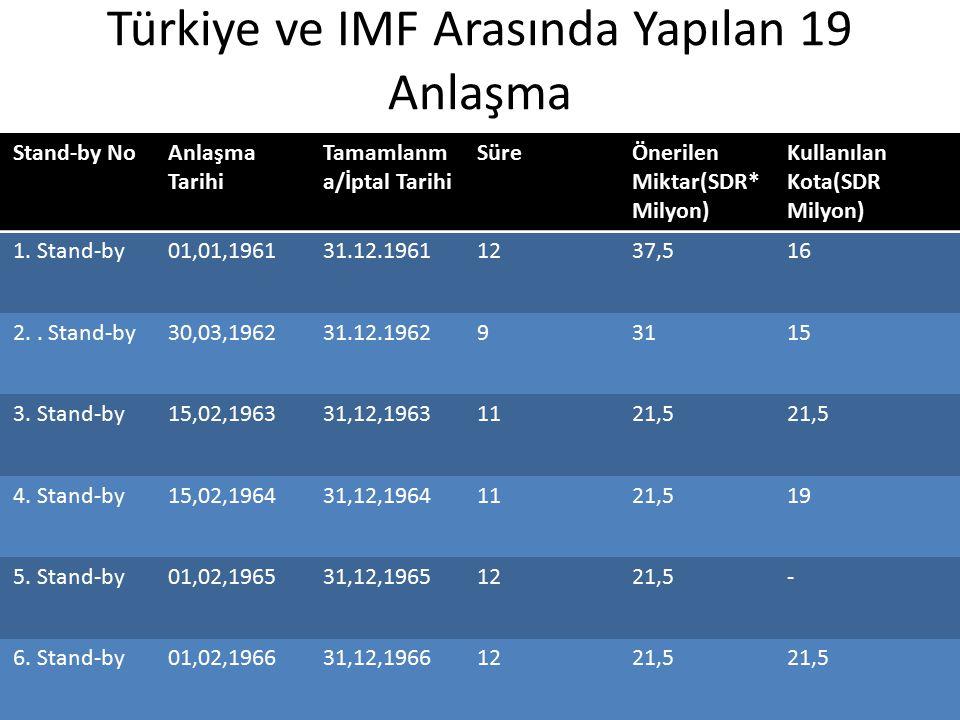 Türkiye ve IMF Arasında Yapılan 19 Anlaşma