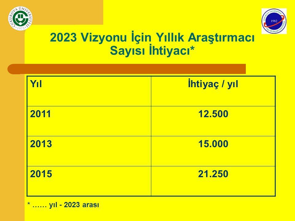 2023 Vizyonu İçin Yıllık Araştırmacı Sayısı İhtiyacı*