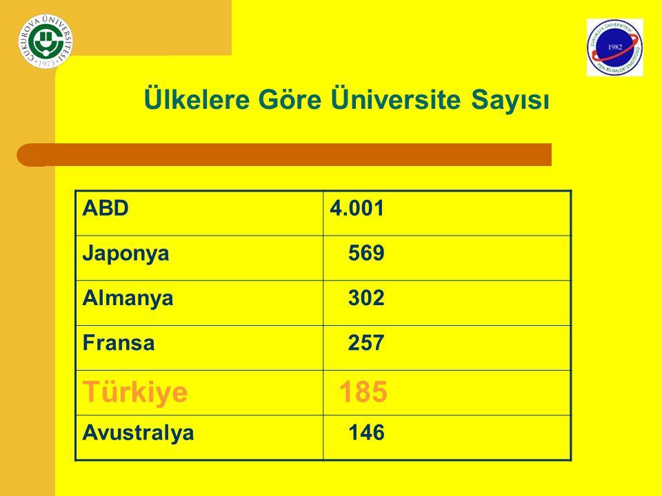 Ülkelere Göre Üniversite Sayısı