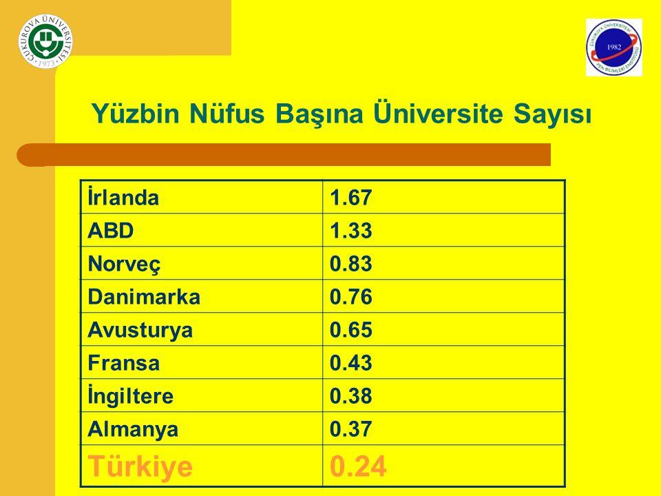 Yüzbin Nüfus Başına Üniversite Sayısı