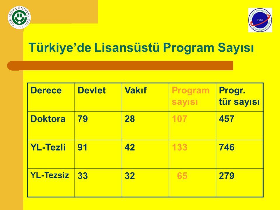 Türkiye'de Lisansüstü Program Sayısı