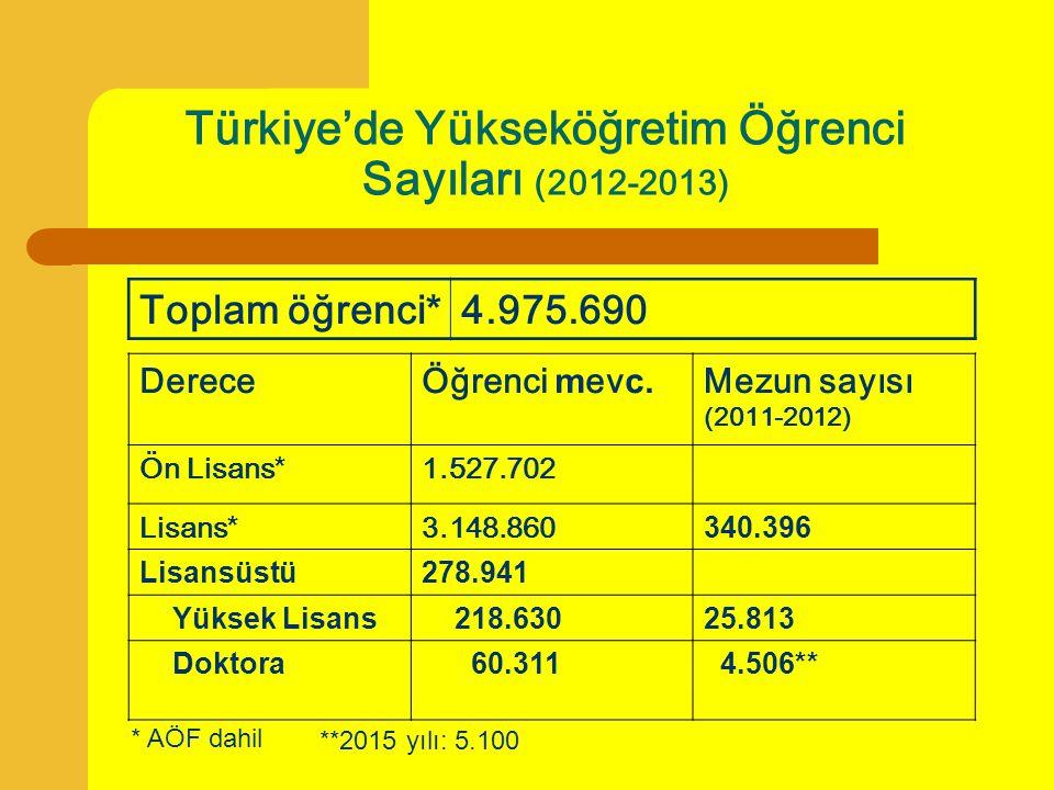 Türkiye'de Yükseköğretim Öğrenci Sayıları (2012-2013)