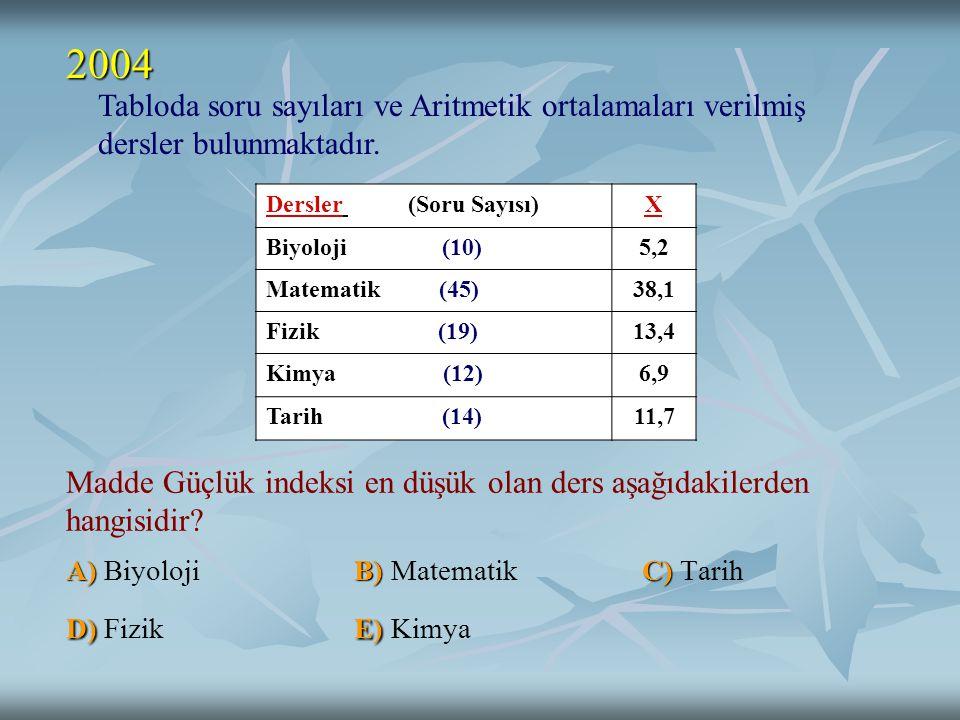 2004 Tabloda soru sayıları ve Aritmetik ortalamaları verilmiş dersler bulunmaktadır. Dersler (Soru Sayısı)