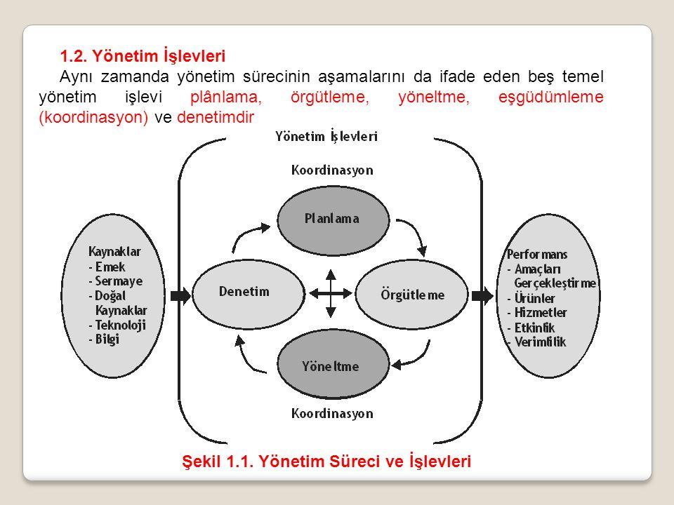 Şekil 1.1. Yönetim Süreci ve İşlevleri