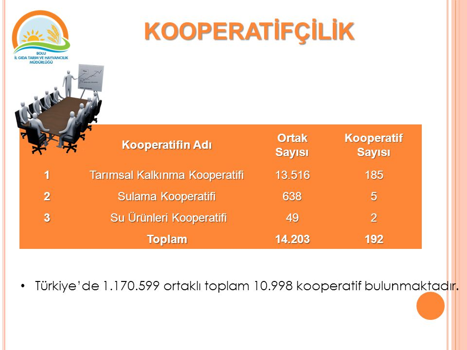 KOOPERATİFÇİLİK Kooperatifin Adı. Ortak Sayısı. Kooperatif Sayısı. 1. Tarımsal Kalkınma Kooperatifi.