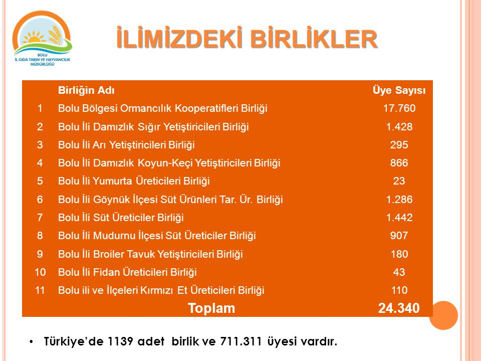 İLİMİZDEKİ BİRLİKLER Toplam 24.340