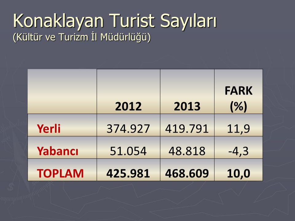 Konaklayan Turist Sayıları (Kültür ve Turizm İl Müdürlüğü)