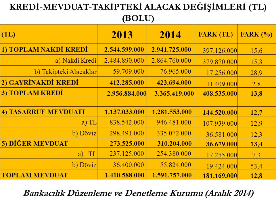 2013 2014 KREDİ-MEVDUAT-TAKİPTEKİ ALACAK DEĞİŞİMLERİ (TL) (BOLU)