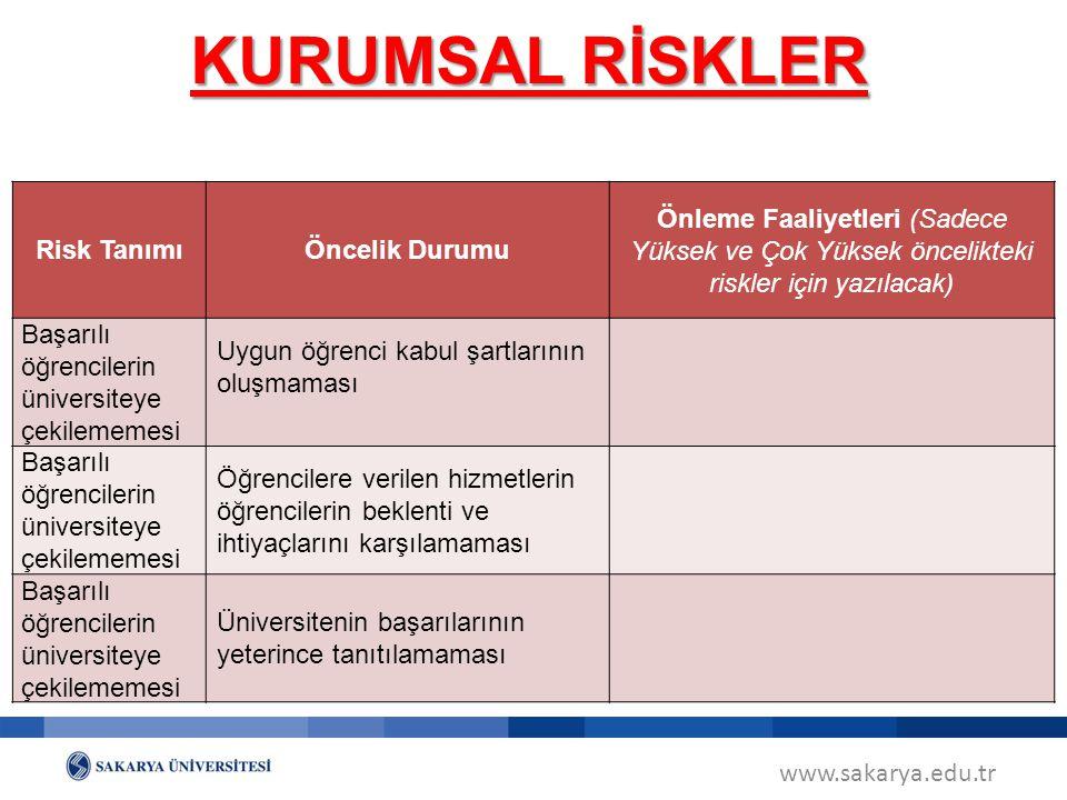 KURUMSAL RİSKLER Risk Tanımı Öncelik Durumu
