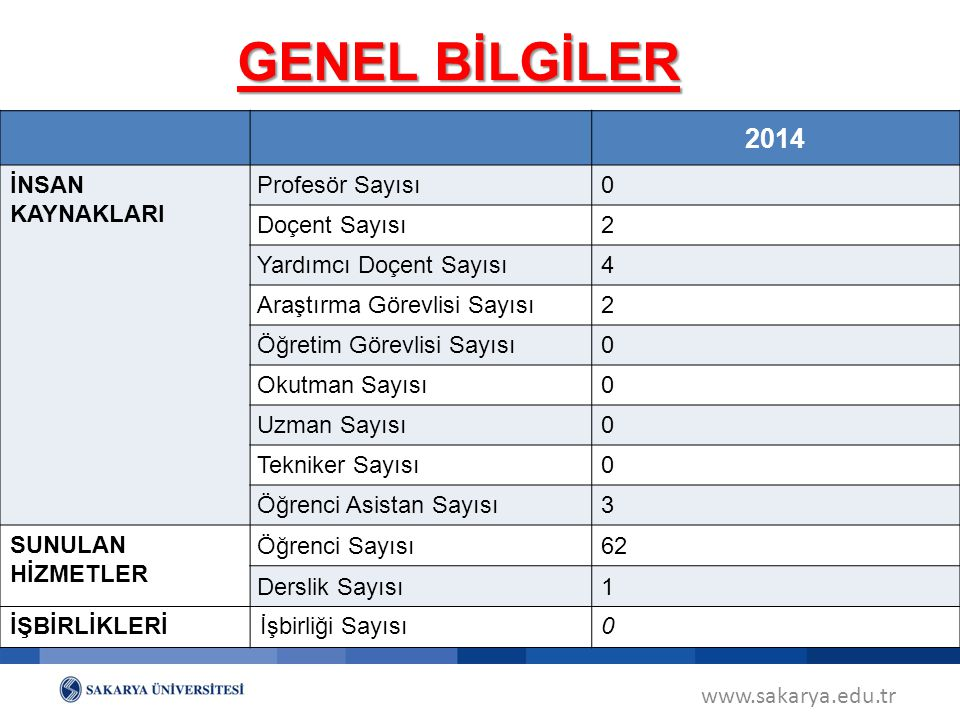 GENEL BİLGİLER 2014 İNSAN KAYNAKLARI Profesör Sayısı Doçent Sayısı 2