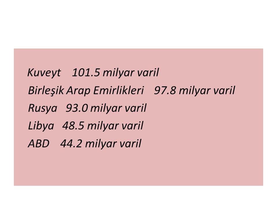 Kuveyt 101.5 milyar varil Birleşik Arap Emirlikleri 97.8 milyar varil. Rusya 93.0 milyar varil.