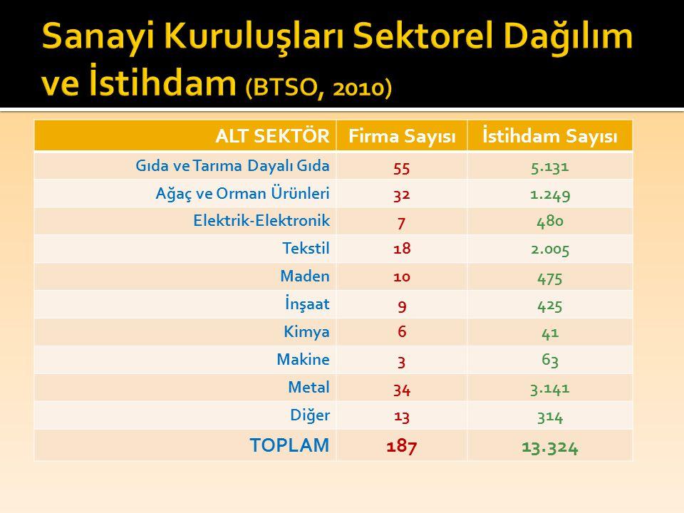 Sanayi Kuruluşları Sektorel Dağılım ve İstihdam (BTSO, 2010)