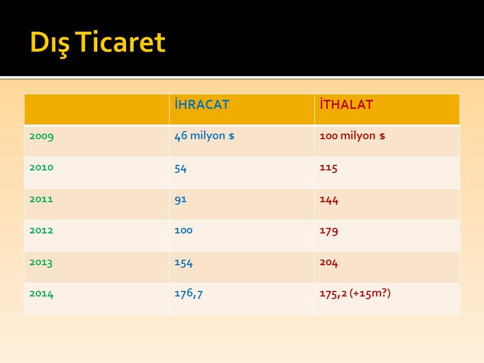 Dış Ticaret İHRACAT İTHALAT 2009 46 milyon $ 100 milyon $ 2010 54 115