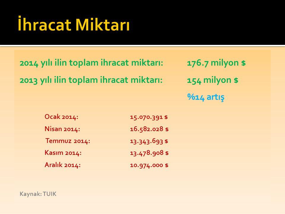 İhracat Miktarı 2014 yılı ilin toplam ihracat miktarı: 176.7 milyon $