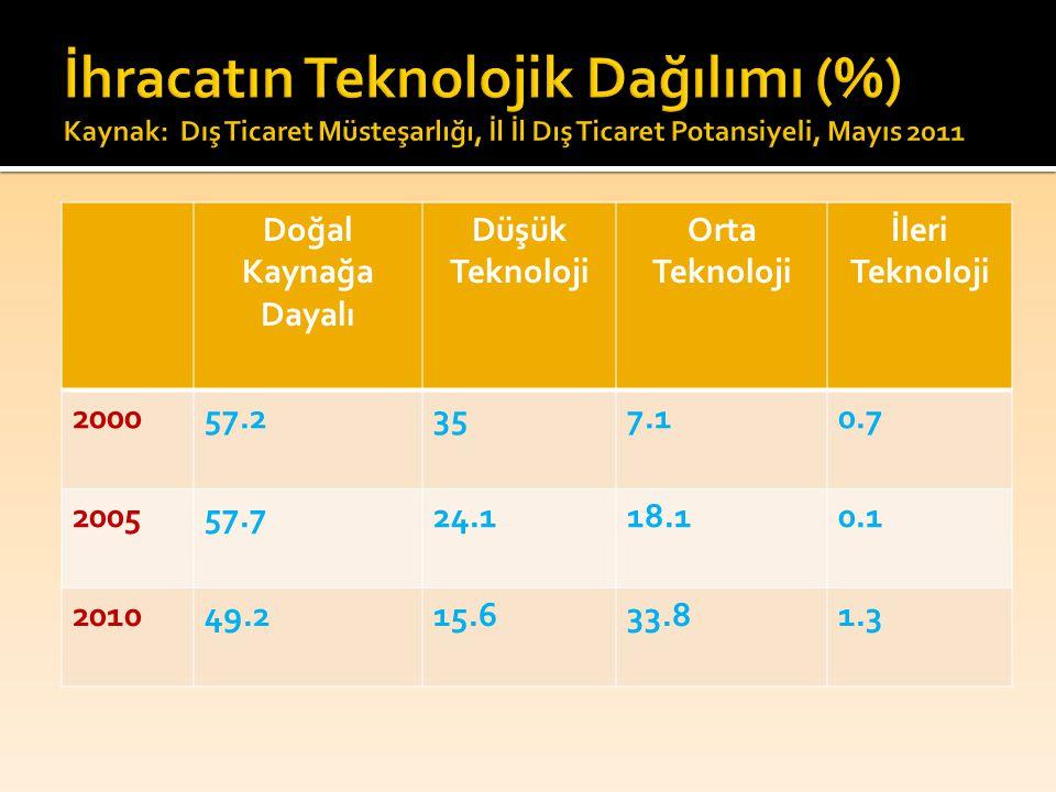 İhracatın Teknolojik Dağılımı (%) Kaynak: Dış Ticaret Müsteşarlığı, İl İl Dış Ticaret Potansiyeli, Mayıs 2011