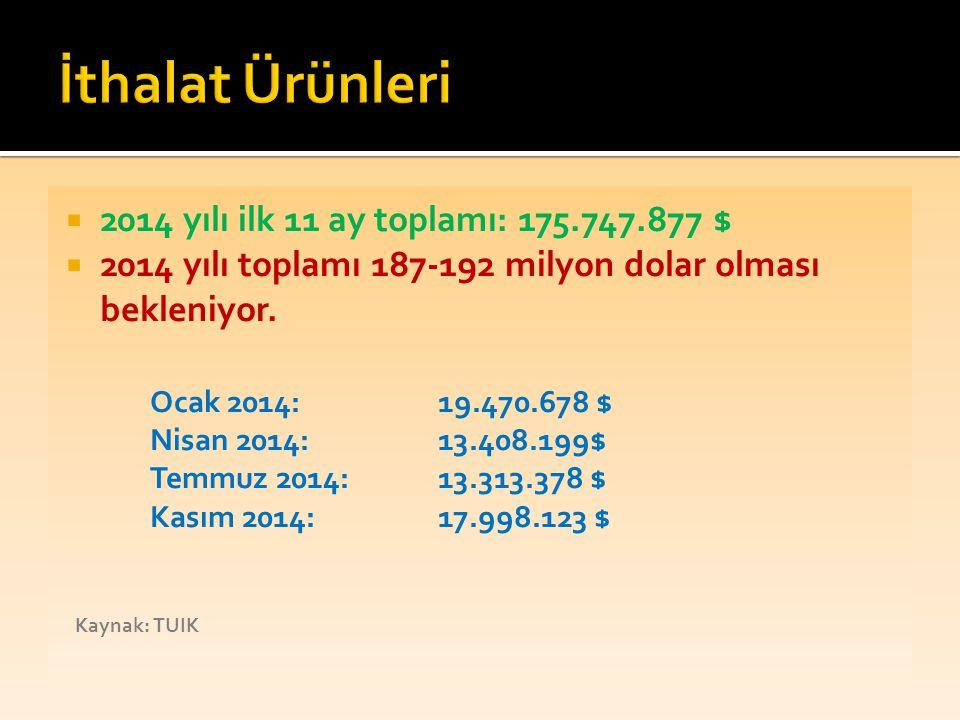 İthalat Ürünleri 2014 yılı ilk 11 ay toplamı: 175.747.877 $