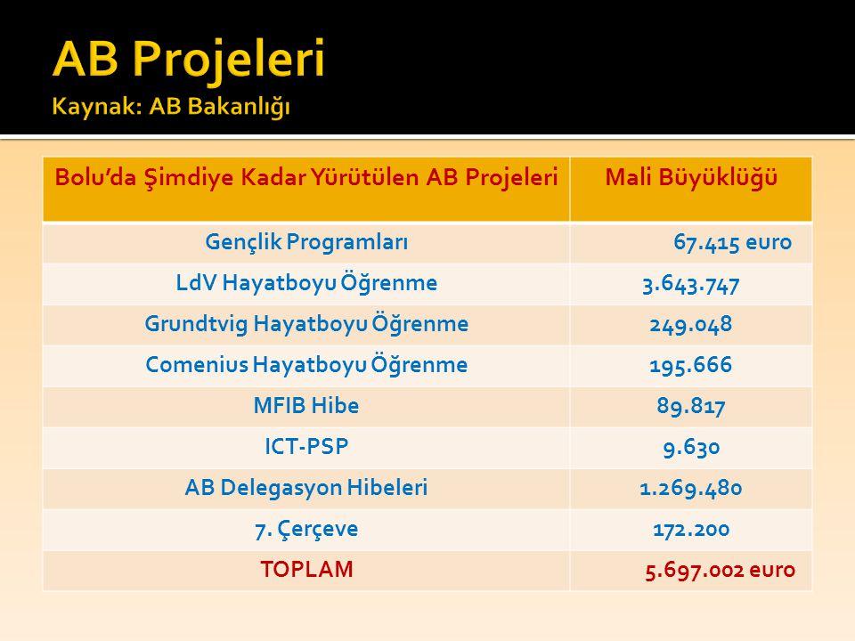 AB Projeleri Kaynak: AB Bakanlığı