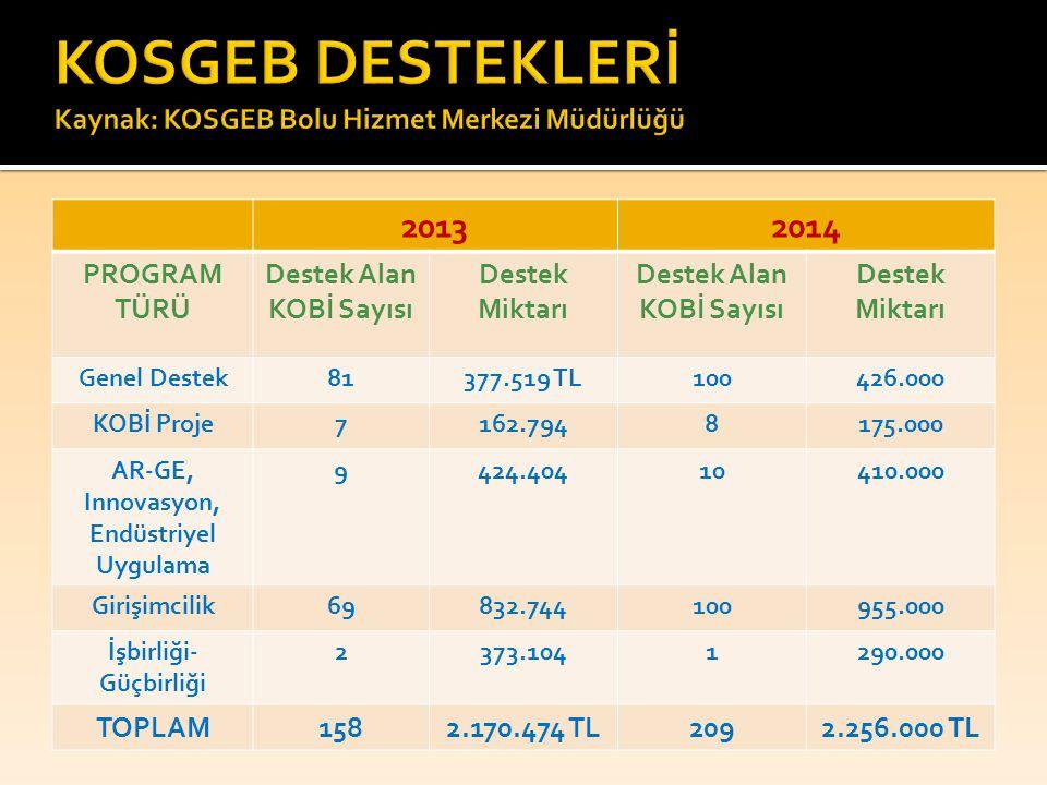 KOSGEB DESTEKLERİ Kaynak: KOSGEB Bolu Hizmet Merkezi Müdürlüğü