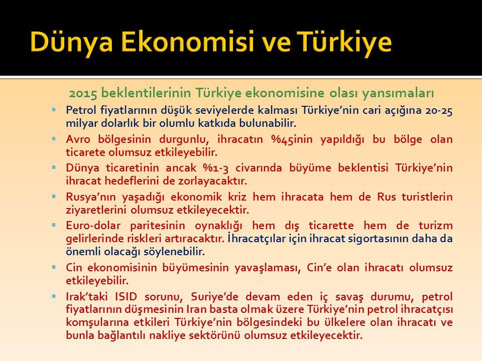 Dünya Ekonomisi ve Türkiye