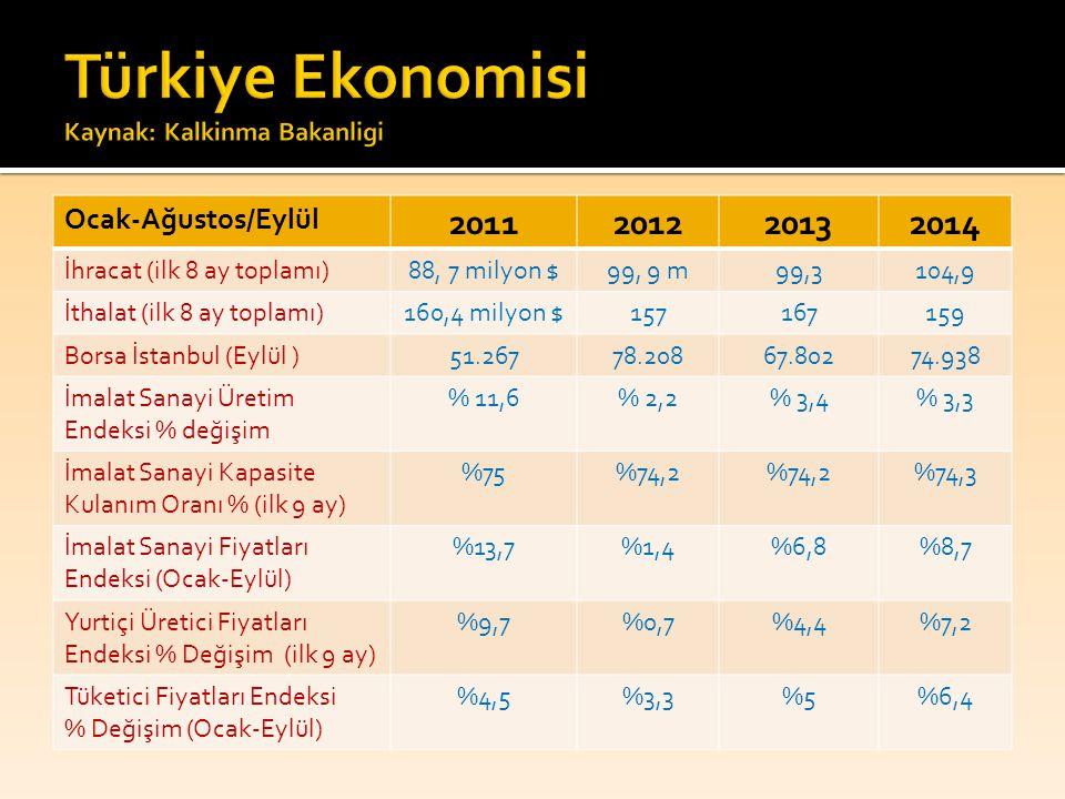 Türkiye Ekonomisi Kaynak: Kalkinma Bakanligi