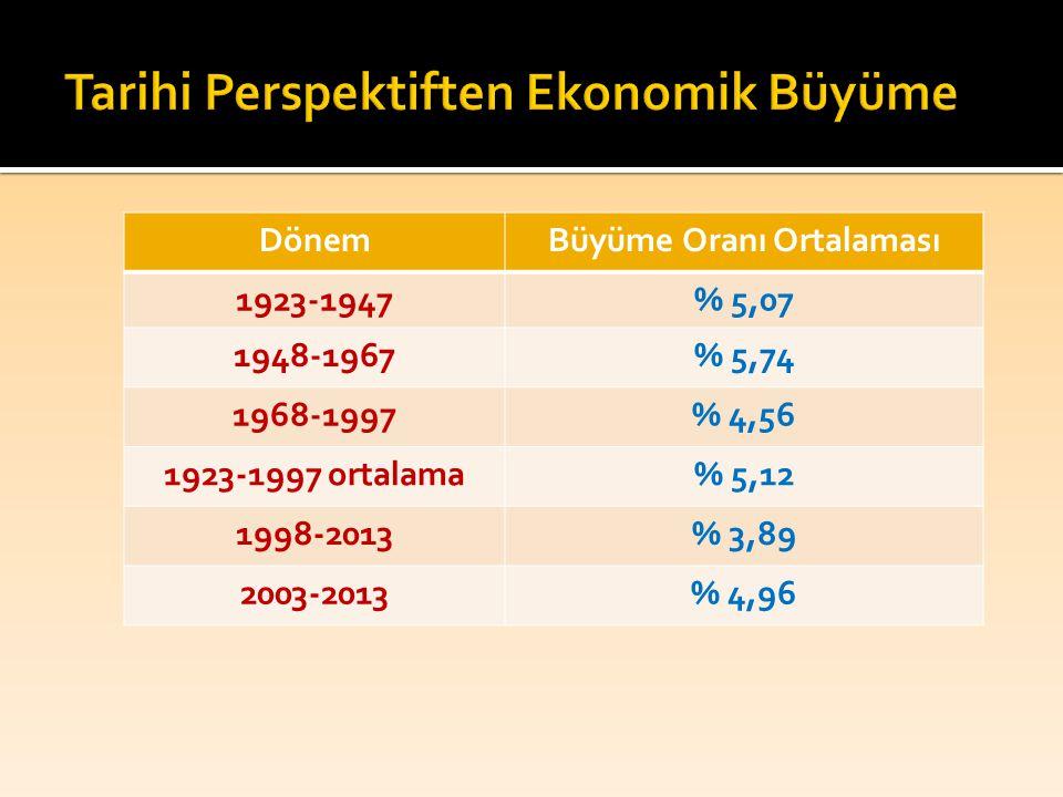 Tarihi Perspektiften Ekonomik Büyüme